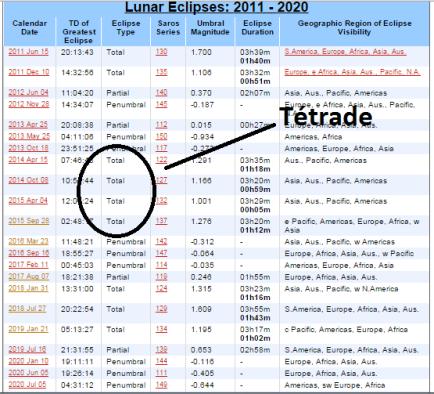 Sequência de datas de eclipses lunares, estre eles a tétrade de 2014-2015. Fonte: NASA.
